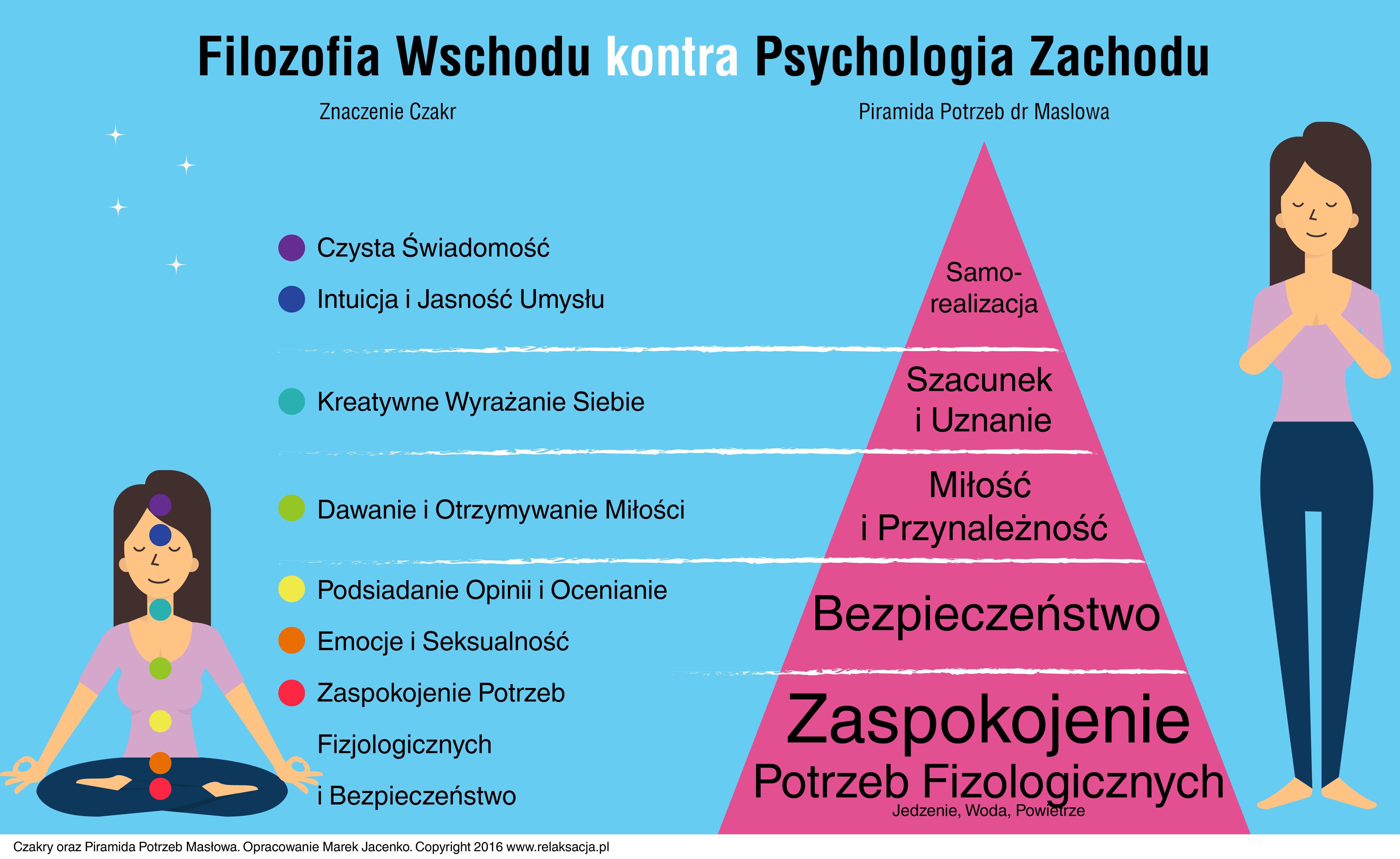 Czakry kontra Piramida Potrzeb Masłowa